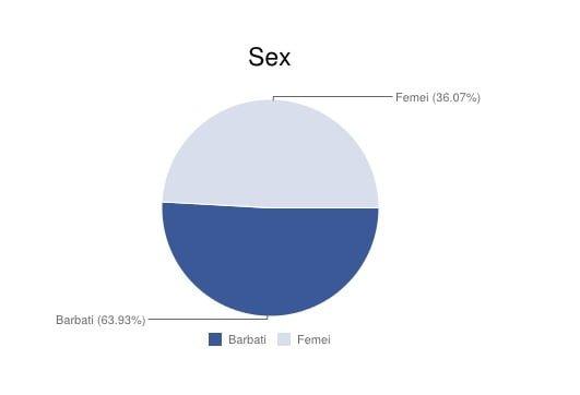 Sex-Facebook
