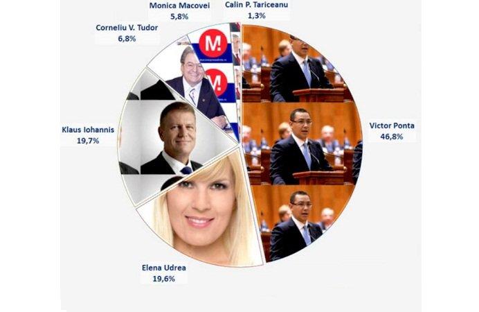 facebok candidati presedentie