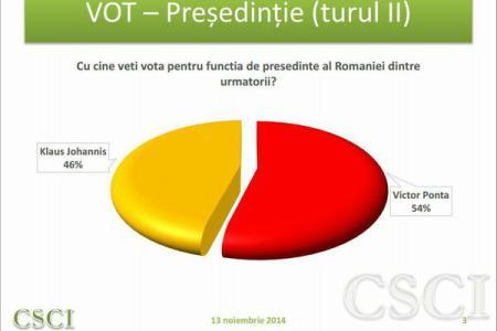 Ponta, posibilul castigator al alegerilor! Sondajul CSCI arata ca Iohannis ar obtine doar 46% din voturi