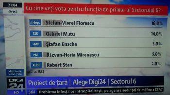 alageri sectorul 6 Stefan Florescu