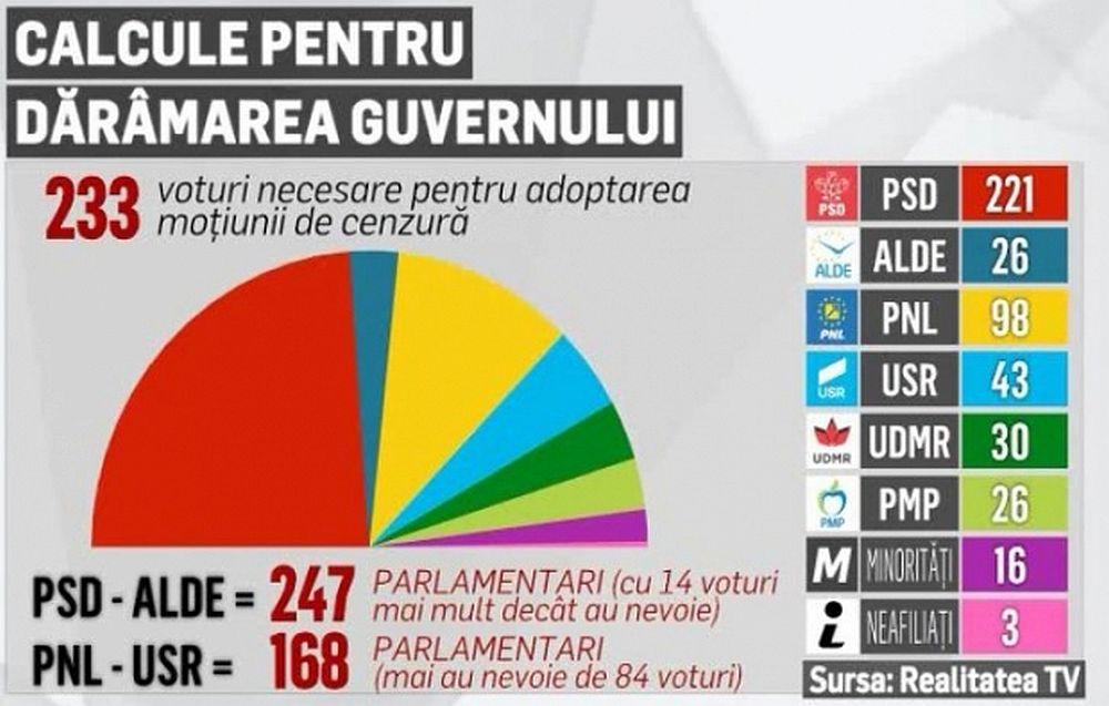 DEZASTRU in coalitia PSD + ALDE: Au pierdut puterea in Parlament! Motiunea de cenzura NU trece!